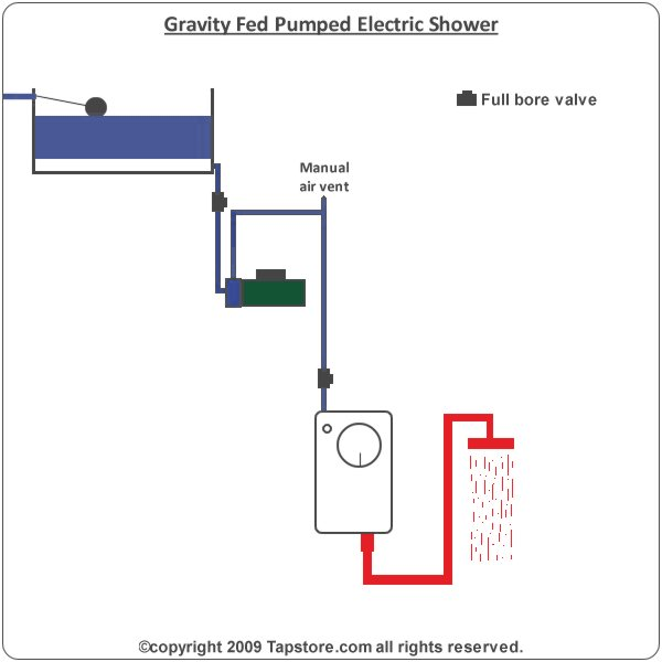 pump an electric shower install pump for electric showers electric shower wiring diagram at virtualis.co